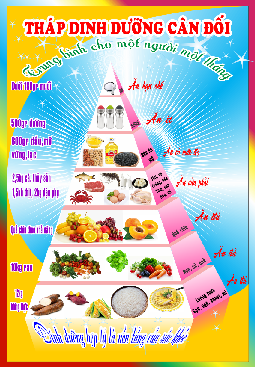 thap-dinh-duong-can-doi-cnttqn.png